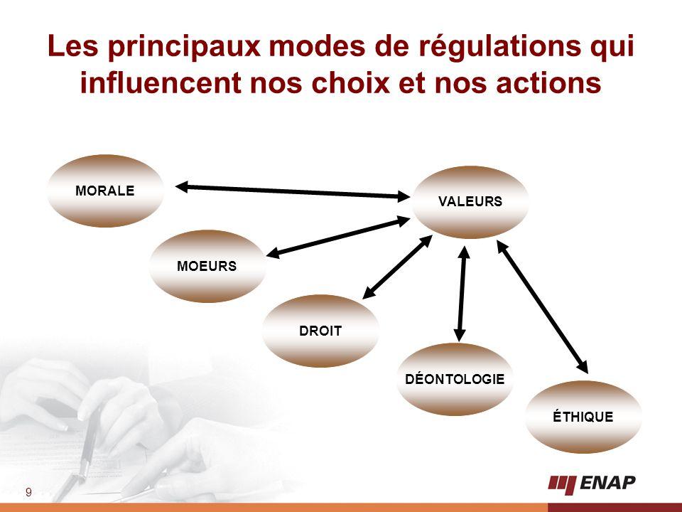 Les principaux modes de régulations qui influencent nos choix et nos actions