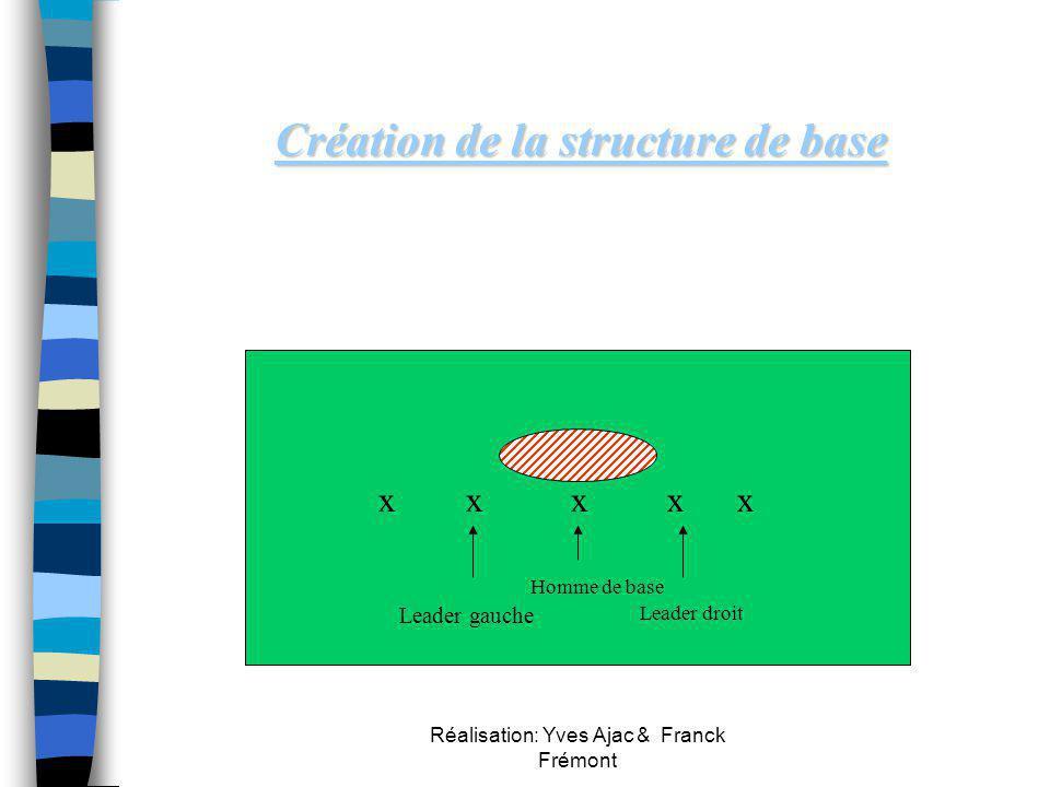 Création de la structure de base
