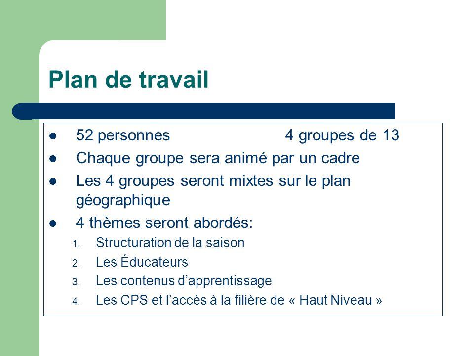 Plan de travail 52 personnes 4 groupes de 13