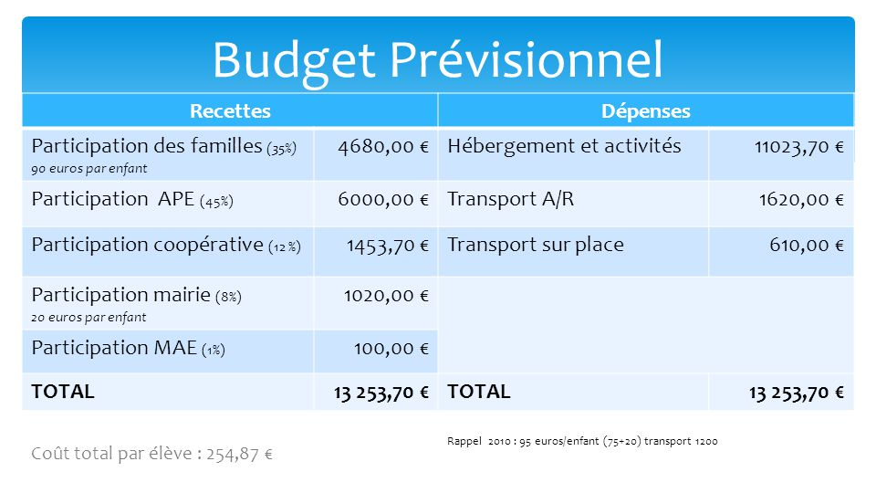 Budget Prévisionnel Recettes Dépenses