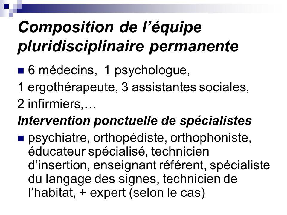 Composition de l'équipe pluridisciplinaire permanente