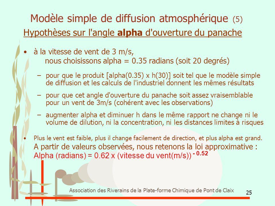 Modèle simple de diffusion atmosphérique (5)