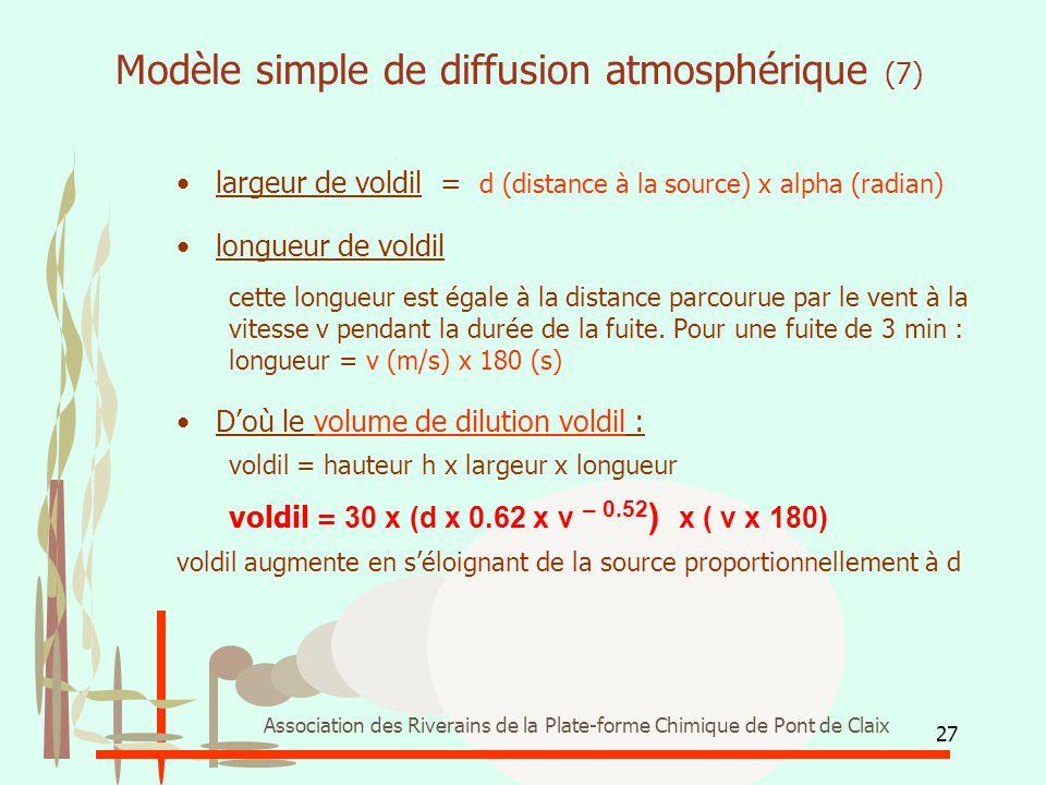 Modèle simple de diffusion atmosphérique (7)