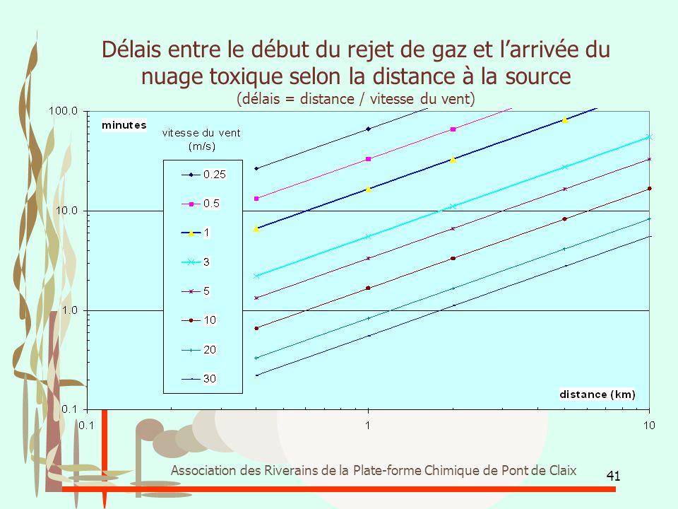 Délais entre le début du rejet de gaz et l'arrivée du nuage toxique selon la distance à la source (délais = distance / vitesse du vent)