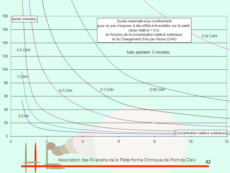 Association des Riverains de la Plate-forme Chimique de Pont de Claix