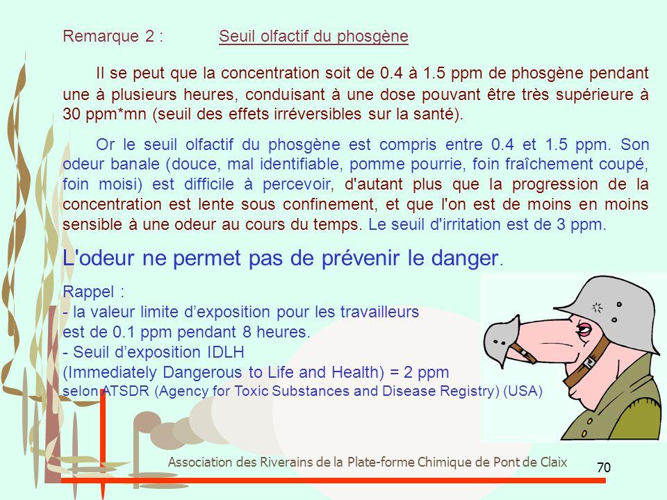 L odeur ne permet pas de prévenir le danger.