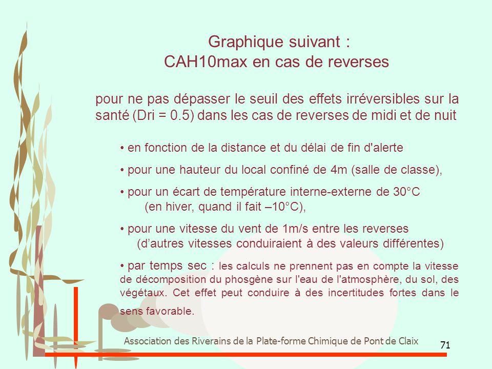 CAH10max en cas de reverses