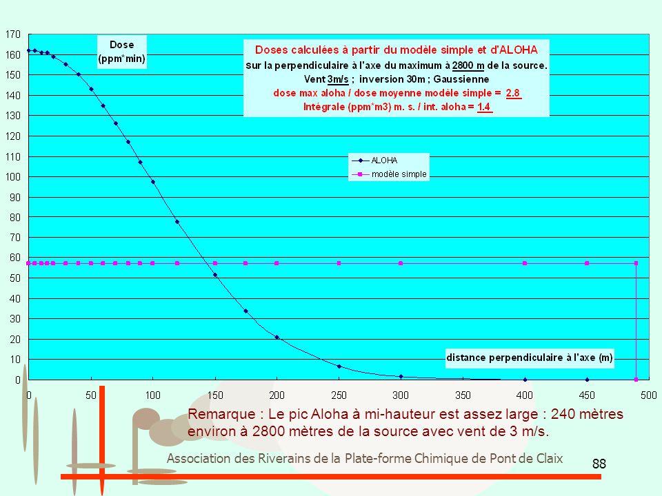 Remarque : Le pic Aloha à mi-hauteur est assez large : 240 mètres environ à 2800 mètres de la source avec vent de 3 m/s.