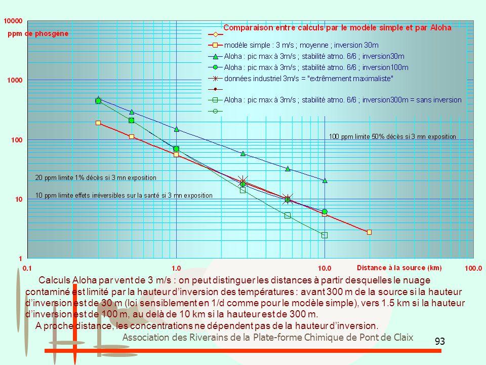 Calculs Aloha par vent de 3 m/s : on peut distinguer les distances à partir desquelles le nuage contaminé est limité par la hauteur d'inversion des températures : avant 300 m de la source si la hauteur d'inversion est de 30 m (loi sensiblement en 1/d comme pour le modèle simple), vers 1.5 km si la hauteur d'inversion est de 100 m, au delà de 10 km si la hauteur est de 300 m.