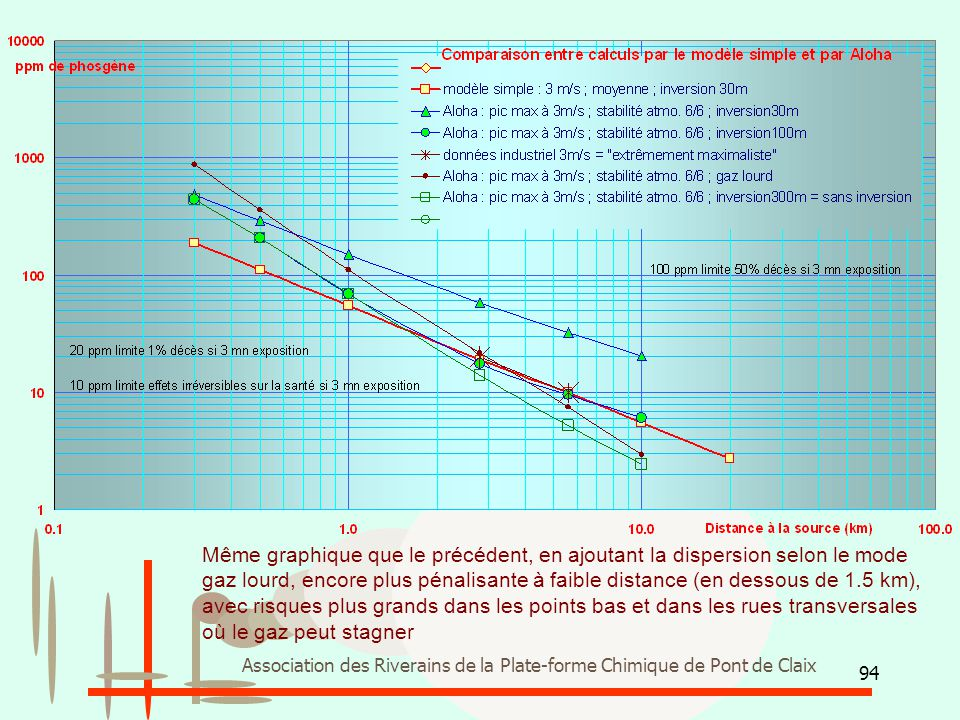 Même graphique que le précédent, en ajoutant la dispersion selon le mode gaz lourd, encore plus pénalisante à faible distance (en dessous de 1.5 km), avec risques plus grands dans les points bas et dans les rues transversales où le gaz peut stagner