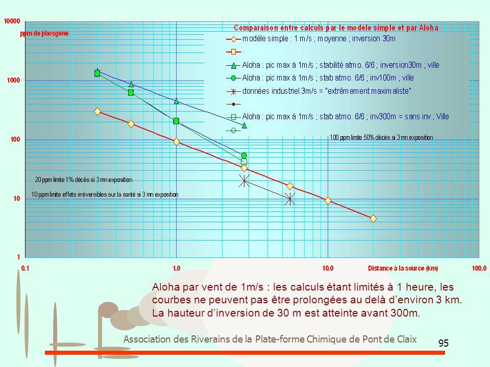La hauteur d'inversion de 30 m est atteinte avant 300m.