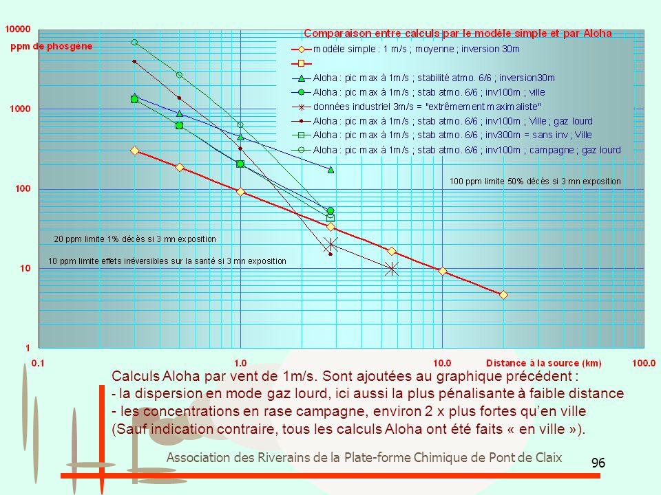 Calculs Aloha par vent de 1m/s. Sont ajoutées au graphique précédent :