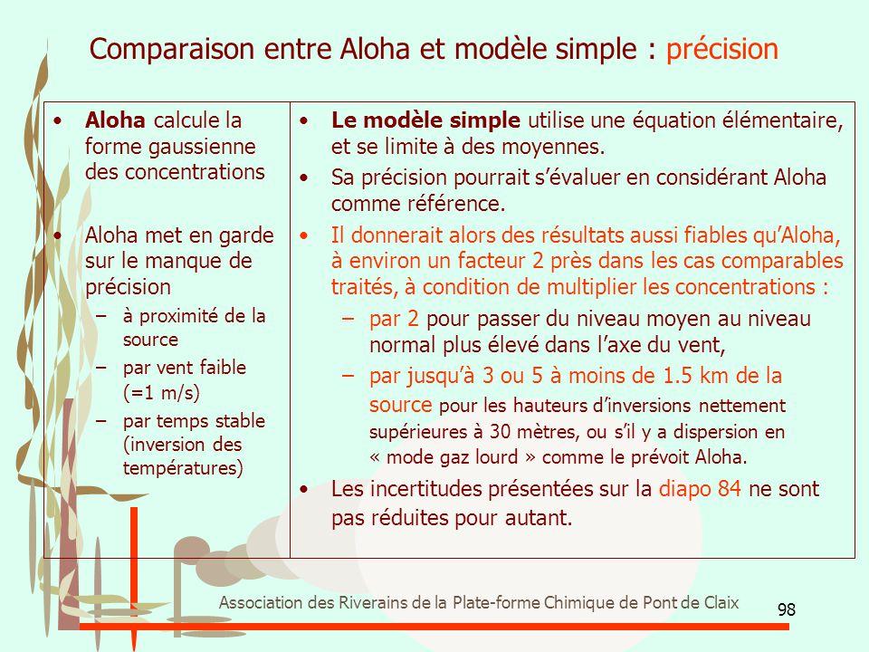 Comparaison entre Aloha et modèle simple : précision