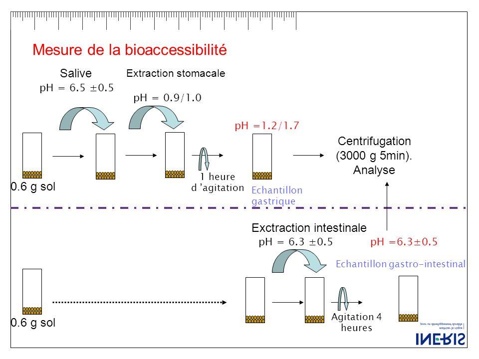 Centrifugation (3000 g 5min). Analyse