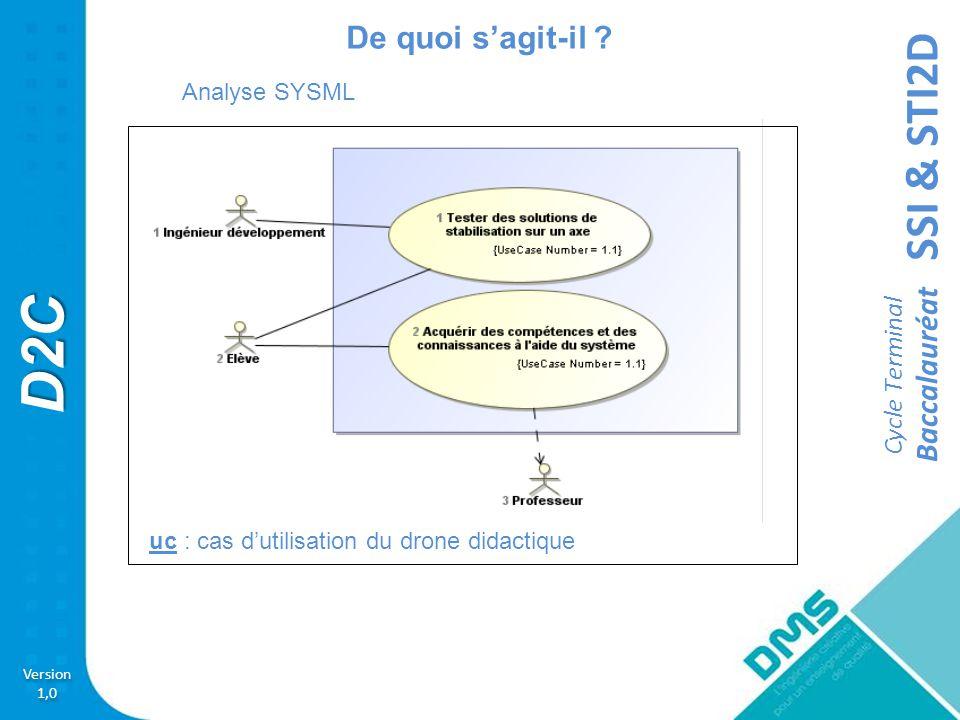 De quoi s'agit-il Analyse SYSML