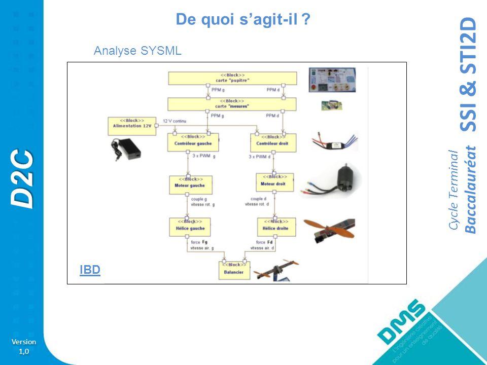 De quoi s'agit-il Analyse SYSML IBD 6