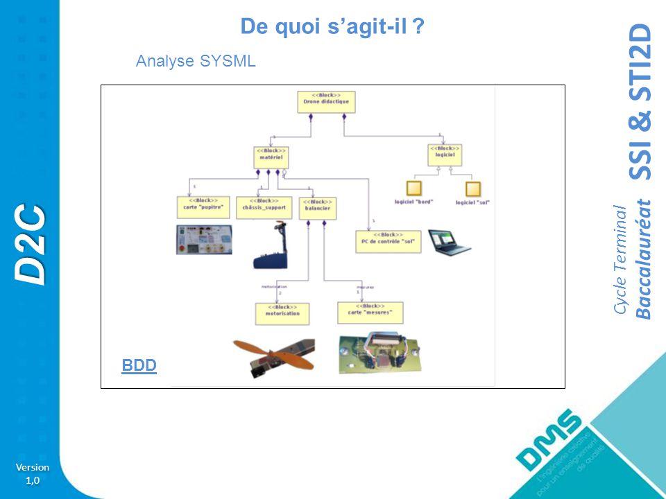 De quoi s'agit-il Analyse SYSML BDD 7