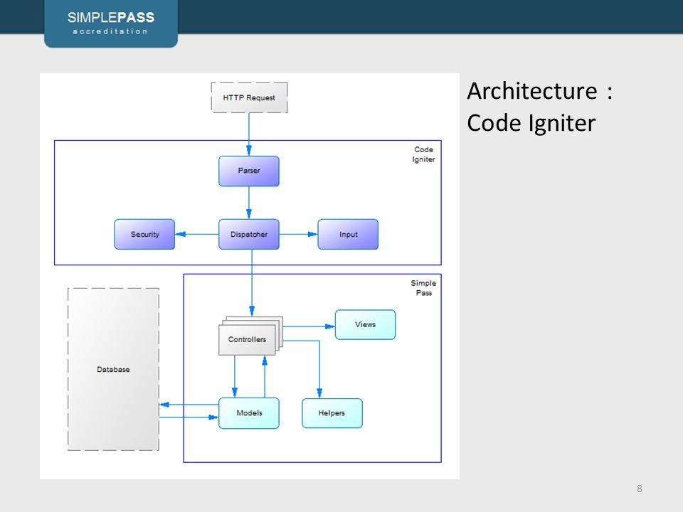 Architecture : Code Igniter