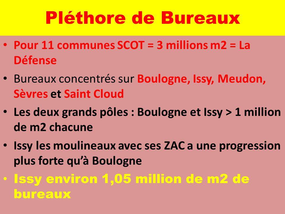 Pléthore de Bureaux Pour 11 communes SCOT = 3 millions m2 = La Défense