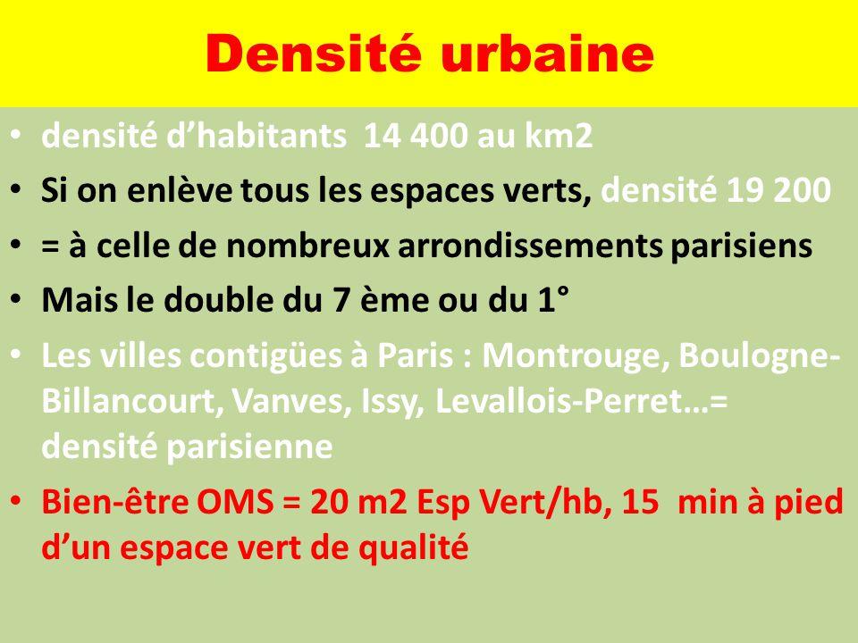 Densité urbaine densité d'habitants 14 400 au km2