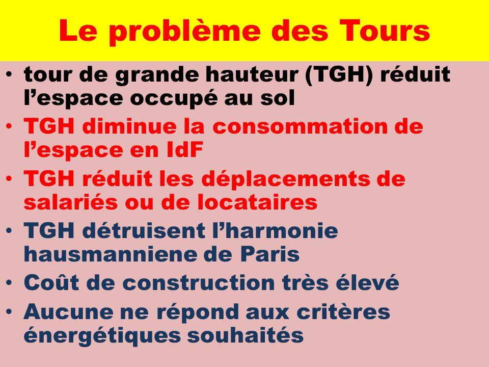 Le problème des Tours tour de grande hauteur (TGH) réduit l'espace occupé au sol. TGH diminue la consommation de l'espace en IdF.