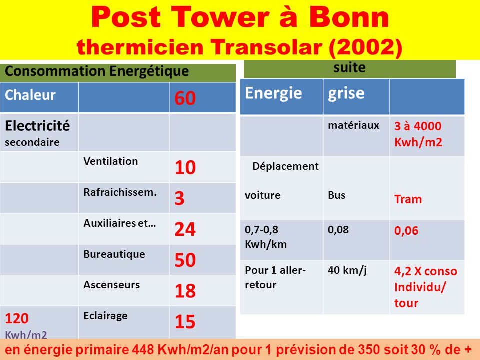 Post Tower à Bonn thermicien Transolar (2002)