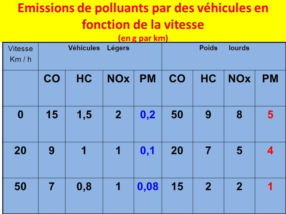 Emissions de polluants par des véhicules en fonction de la vitesse (en g par km)