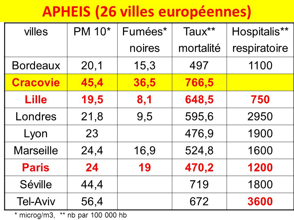 APHEIS (26 villes européennes)