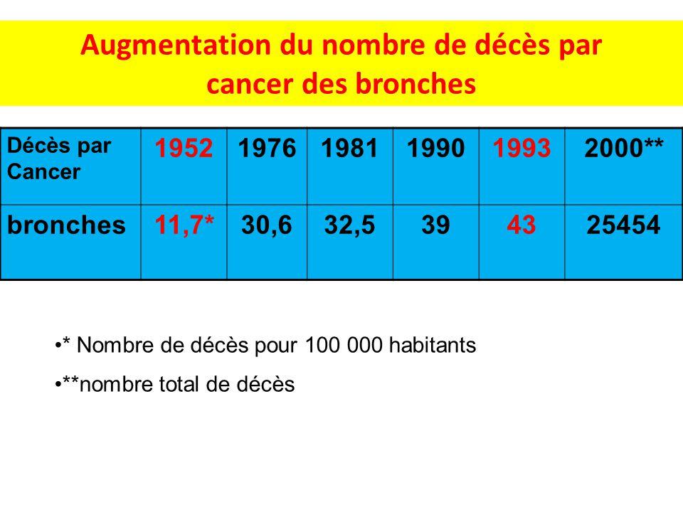 Augmentation du nombre de décès par cancer des bronches