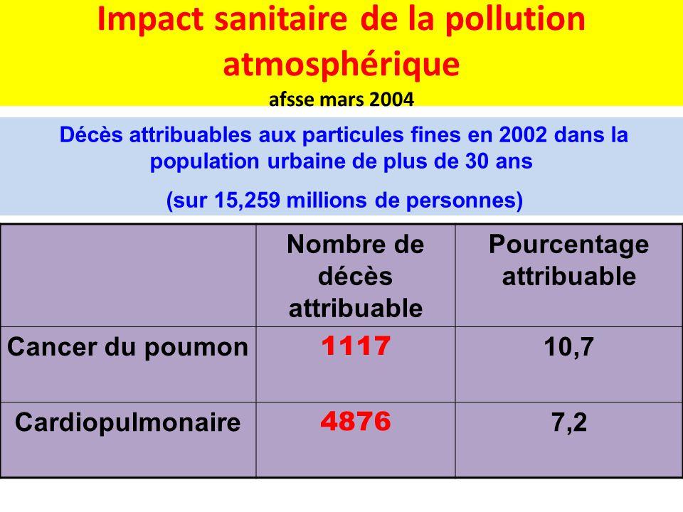 Impact sanitaire de la pollution atmosphérique afsse mars 2004