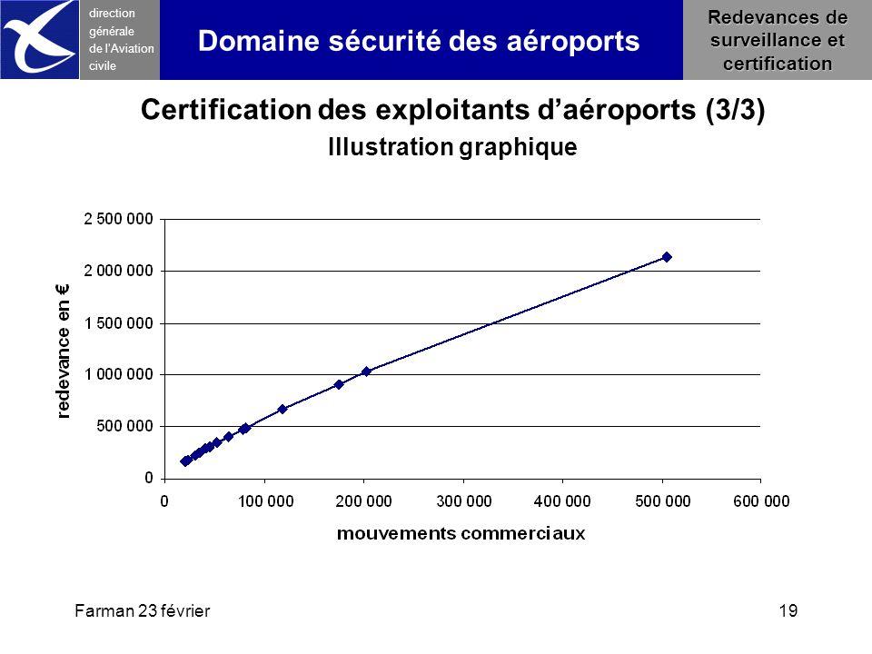 Certification des exploitants d'aéroports (3/3)