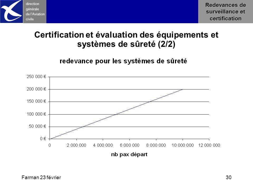 Redevances de surveillance et certification