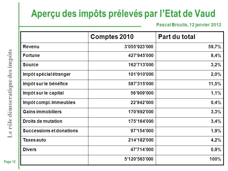 Aperçu des impôts prélevés par l'Etat de Vaud