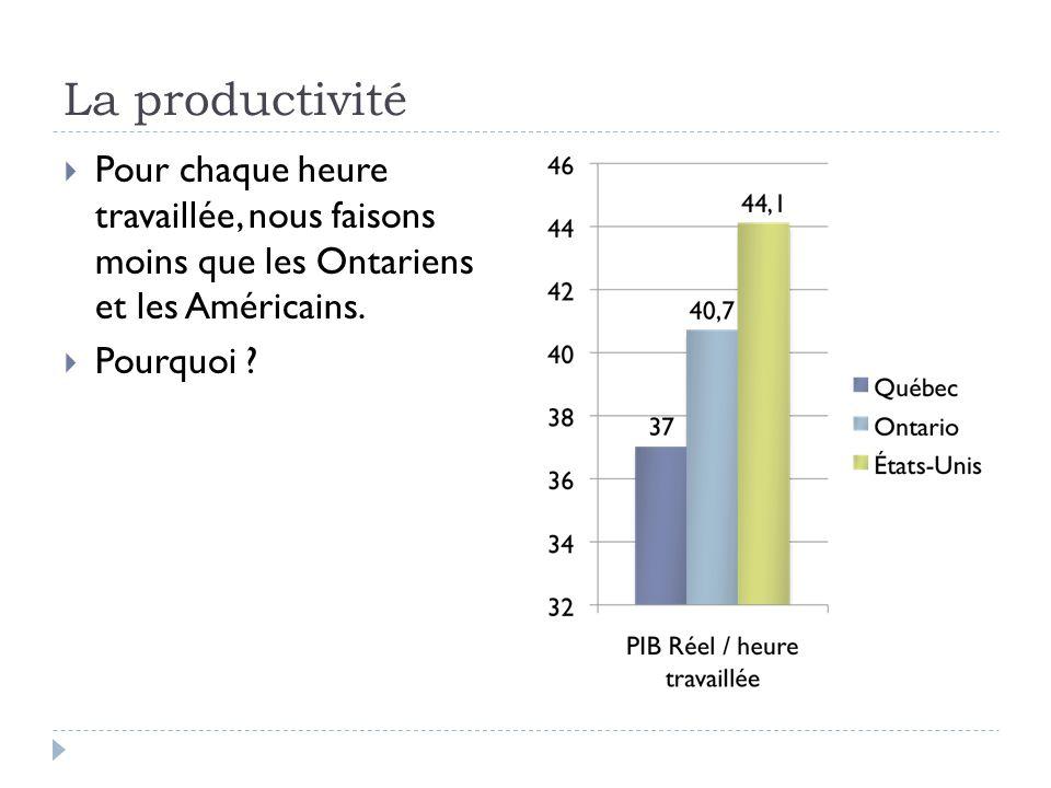La productivité Pour chaque heure travaillée, nous faisons moins que les Ontariens et les Américains.
