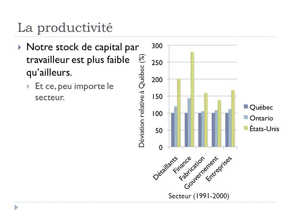 La productivité Notre stock de capital par travailleur est plus faible qu'ailleurs. Et ce, peu importe le secteur.