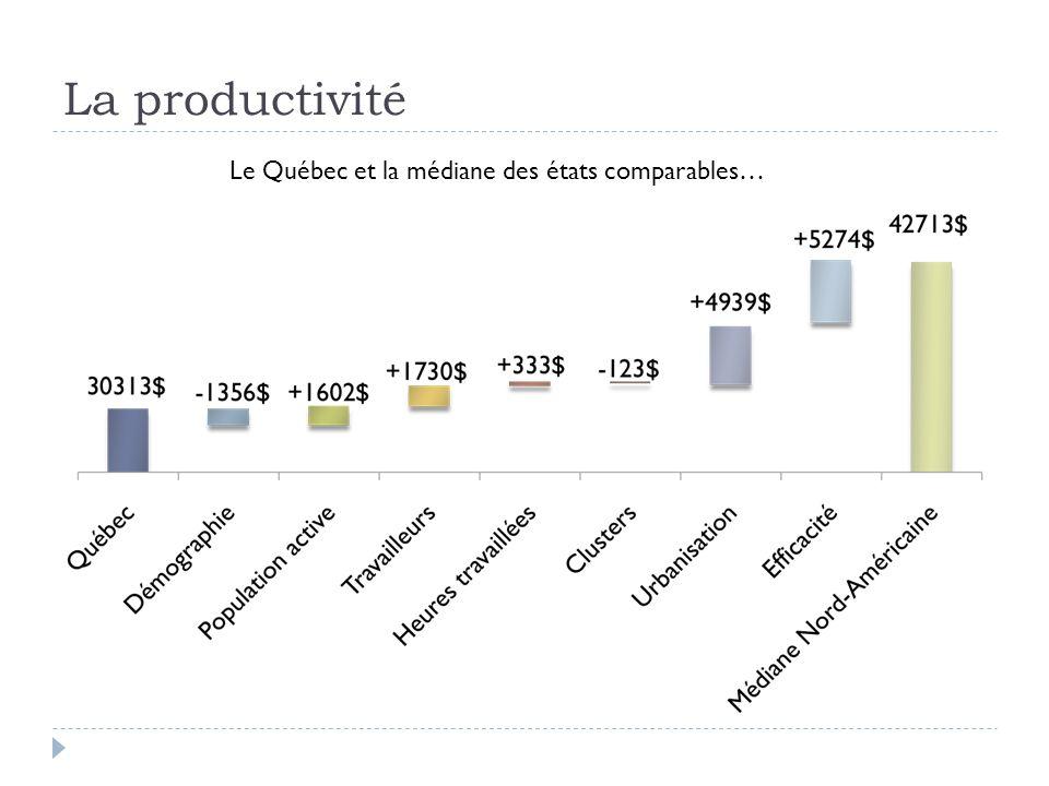 La productivité Le Québec et la médiane des états comparables…