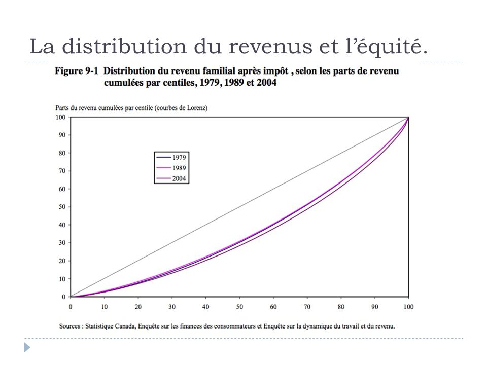 La distribution du revenus et l'équité.