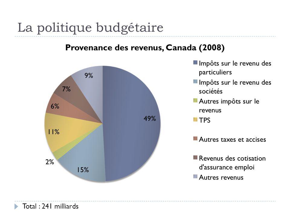 La politique budgétaire