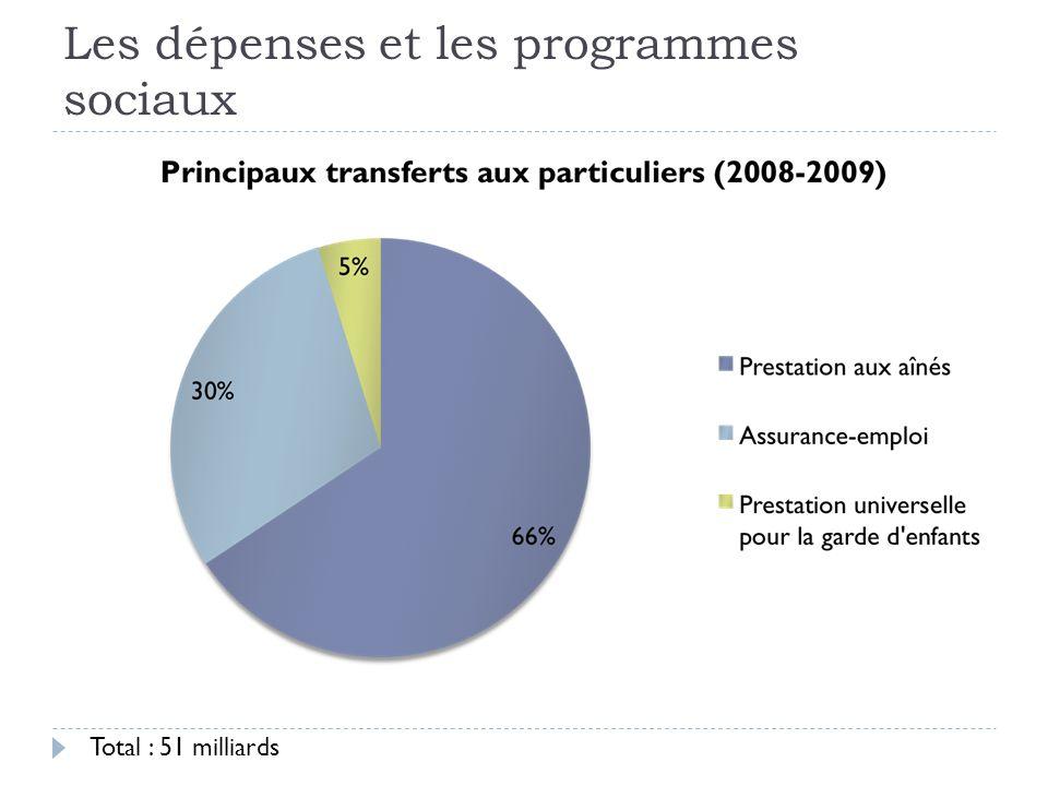 Les dépenses et les programmes sociaux