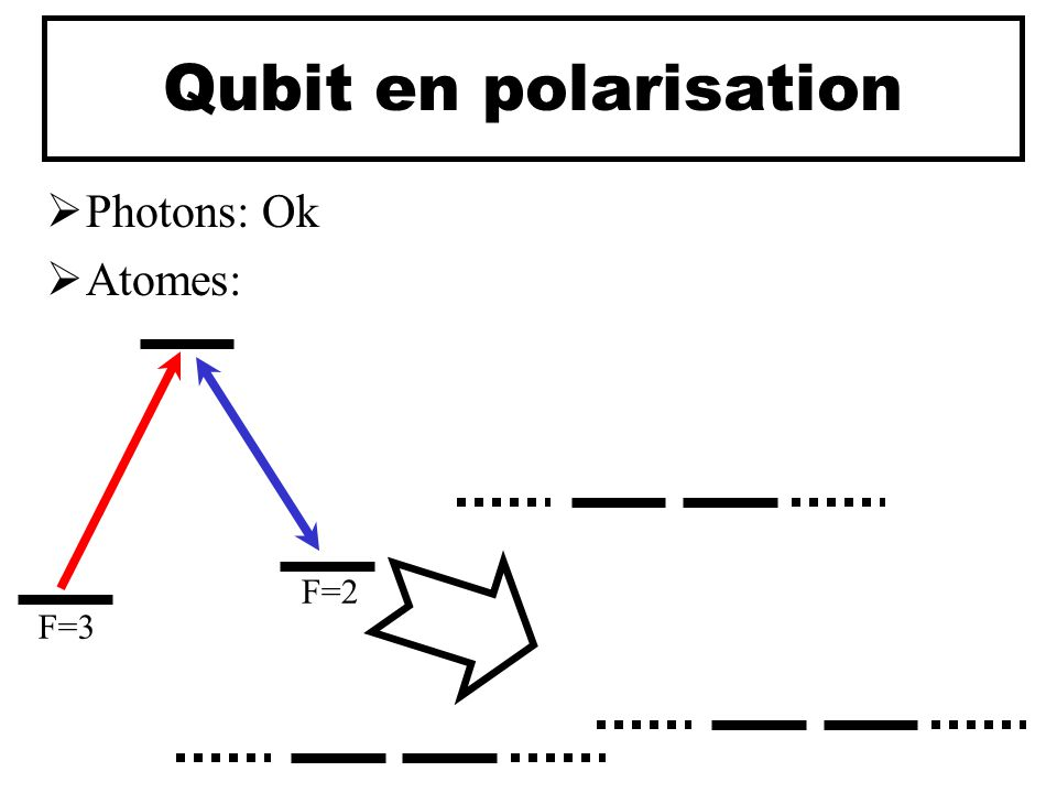 Qubit en polarisation Photons: Ok Atomes: F=3 F=2