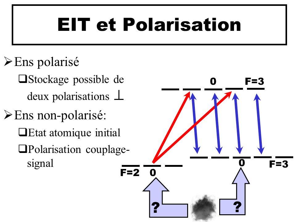 EIT et Polarisation Ens polarisé Ens non-polarisé: