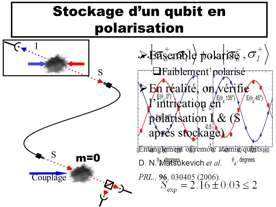 Stockage d'un qubit en polarisation