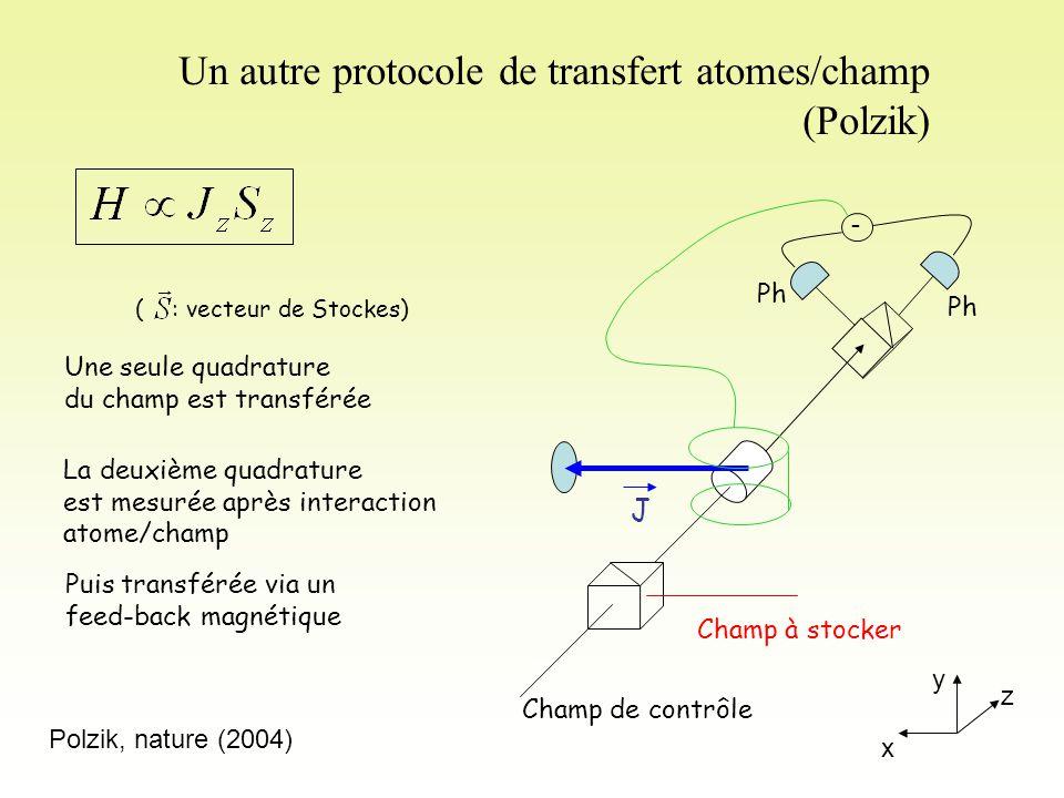 Un autre protocole de transfert atomes/champ (Polzik)
