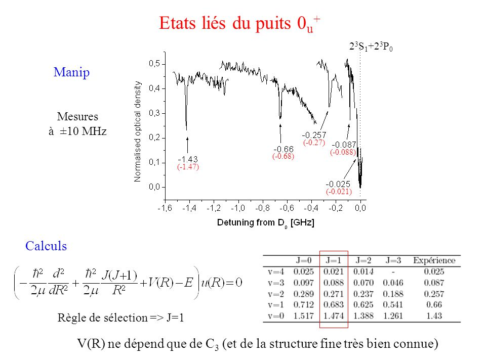 Etats liés du puits 0u+ Manip Calculs