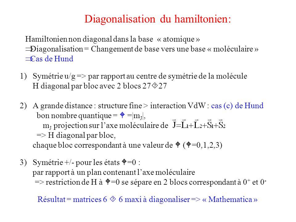 Diagonalisation du hamiltonien: