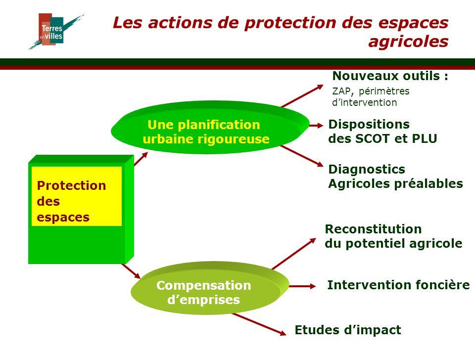 Les actions de protection des espaces agricoles