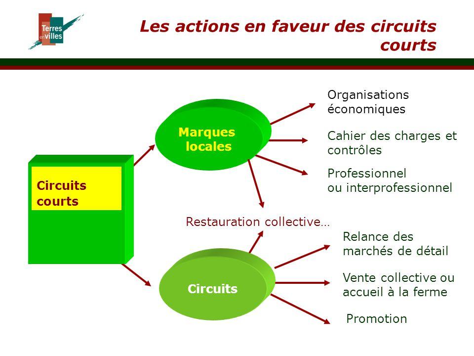 Les actions en faveur des circuits courts