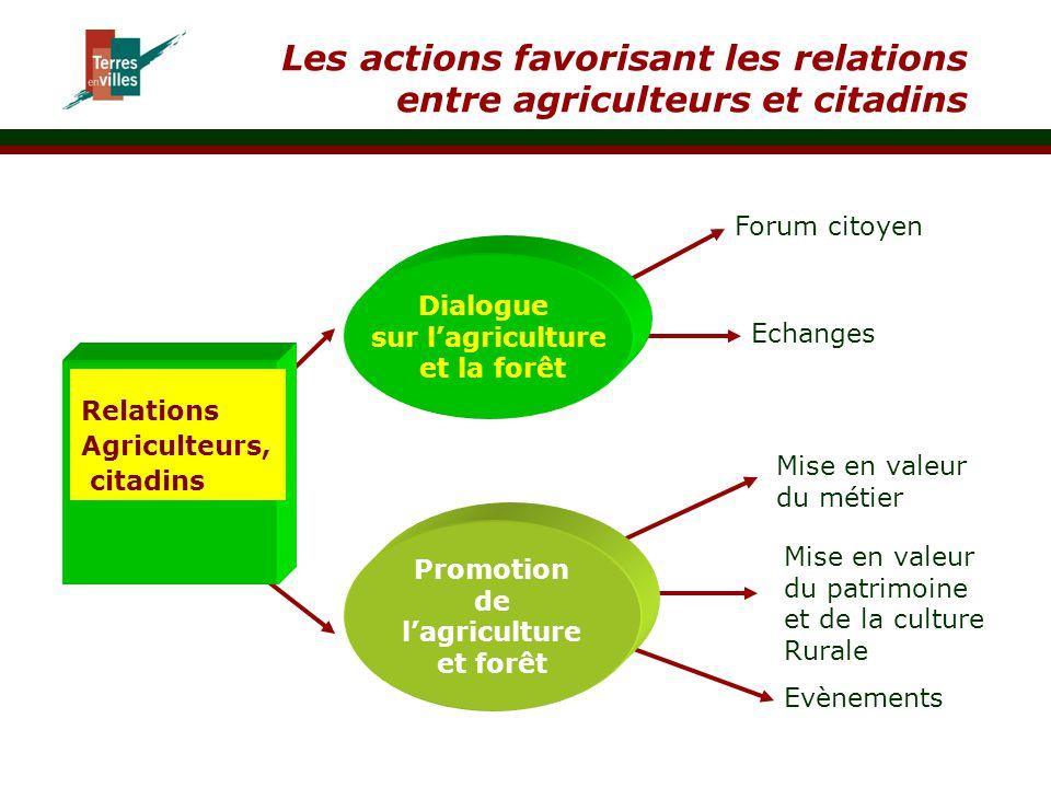 de l'agriculture et forêt