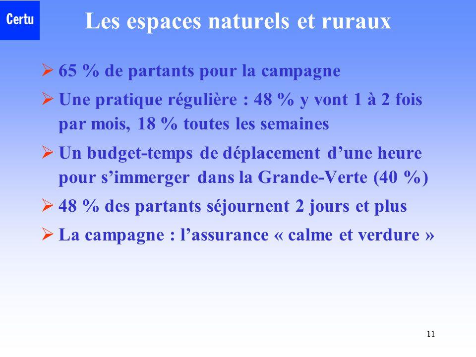 Les espaces naturels et ruraux