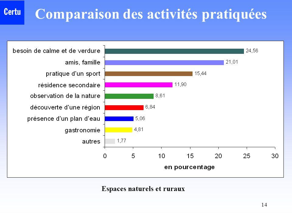 Comparaison des activités pratiquées